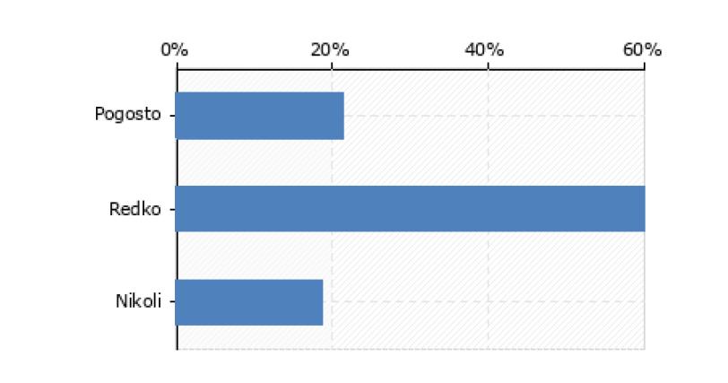 Pogostost uporabe spletnih izobraževalnih vsebin pri izpopolnjevanju znanj s področja VZD (n = 150).