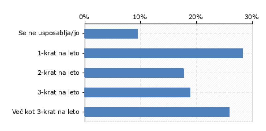 Pogostost usposabljanja strokovnih delavcev za varnost in zdravje pri delu (n=85).