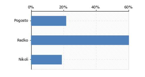 Slika 2-Pogostost uporabe spletnih izobraževalnih vsebin pri izpopolnjevanju znanj s področja VZD